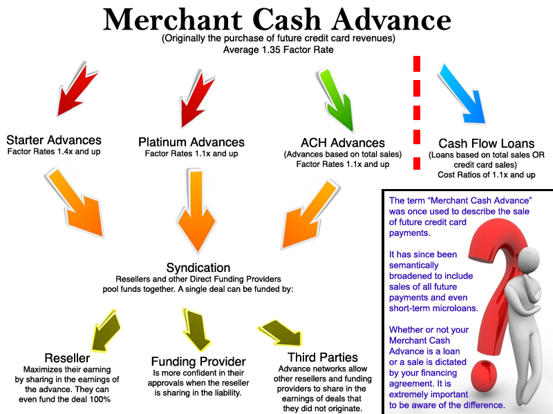 What is a Merchant Cash Advance?
