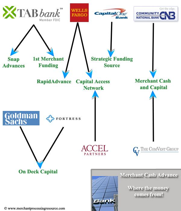 merchant cash advance bank diagram