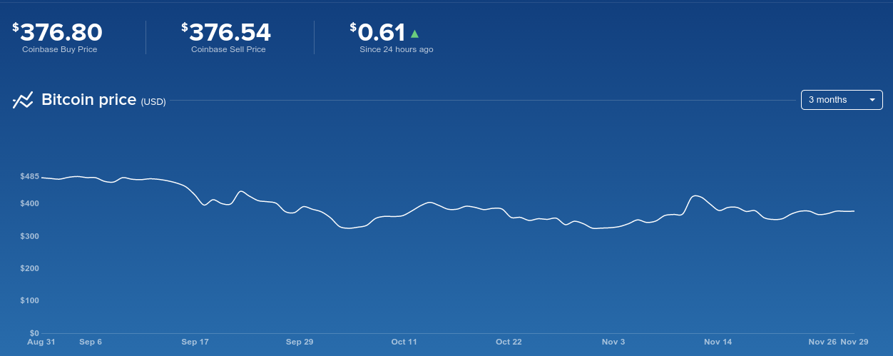 bitcoin last 3 months