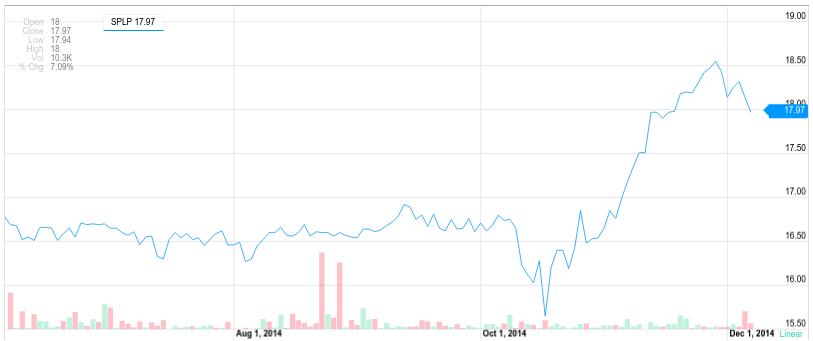 SPLP stock 6 months