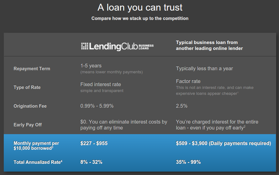 lending club vs ondeck