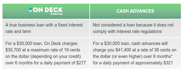 ondeck vs merchant cash advances