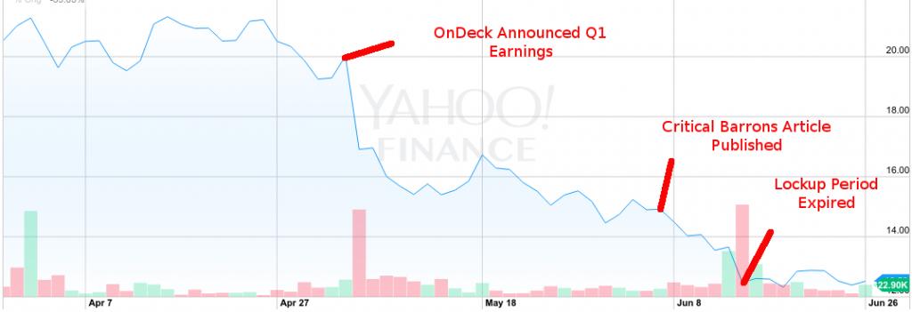 ondeck stock chart