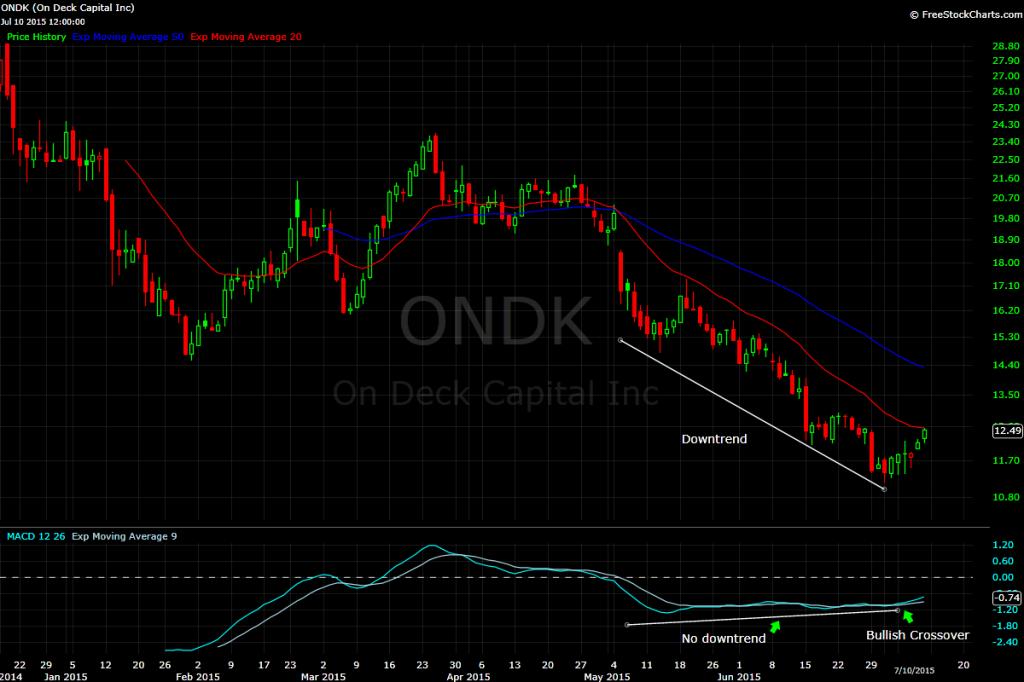 ONDK Chart 4