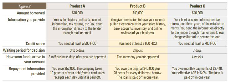 Federal Reserve Loan Comparison