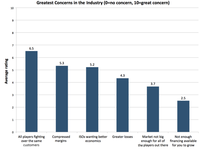 Greatest Concerns - Small Business Financing Report