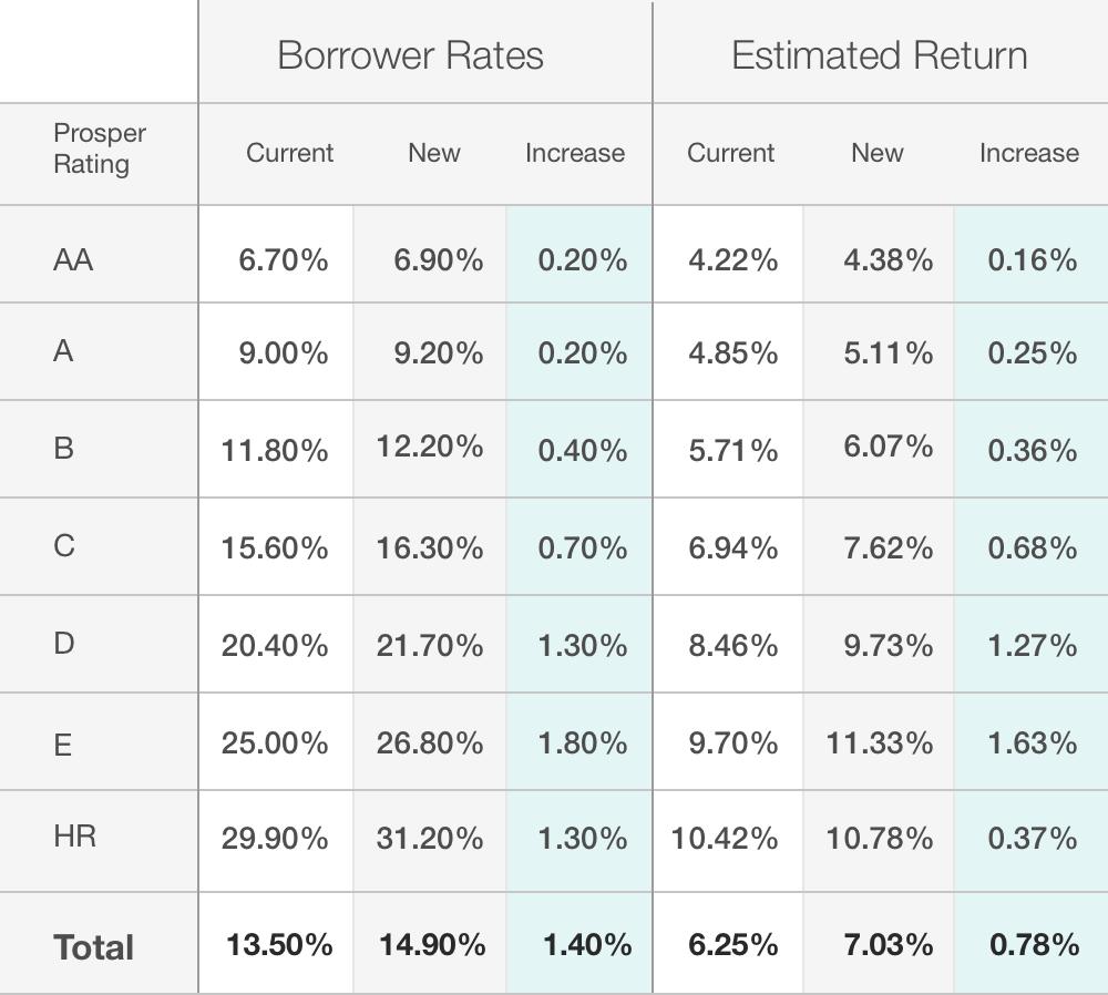 Prosper Loan Modifications