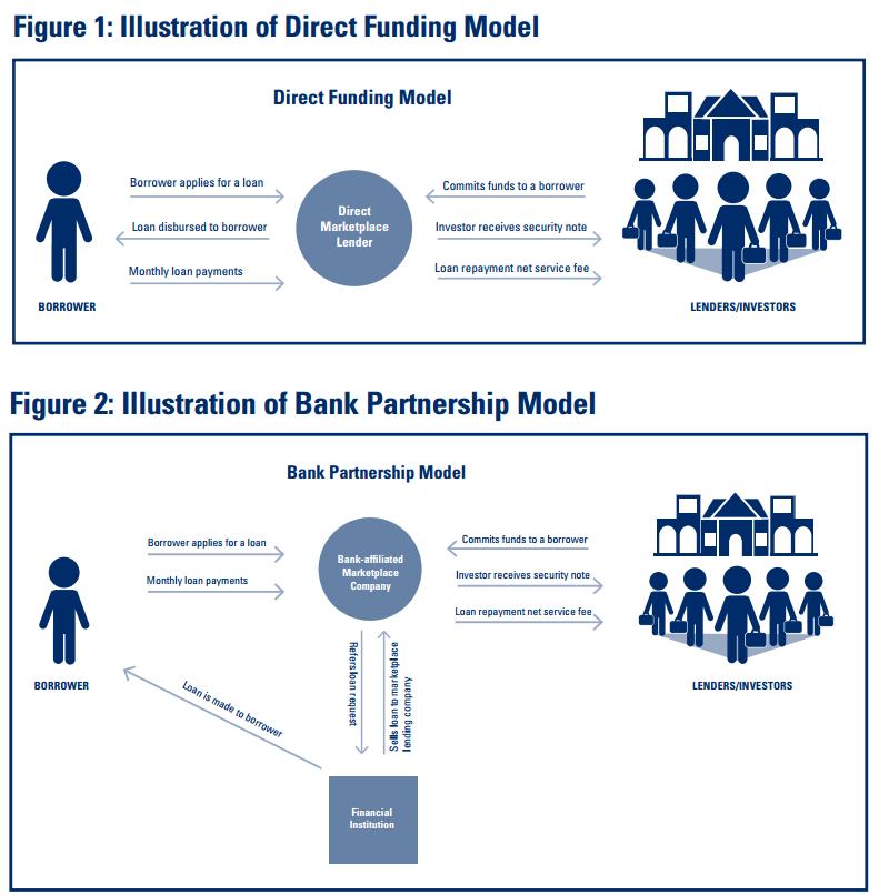 marketplace lending model