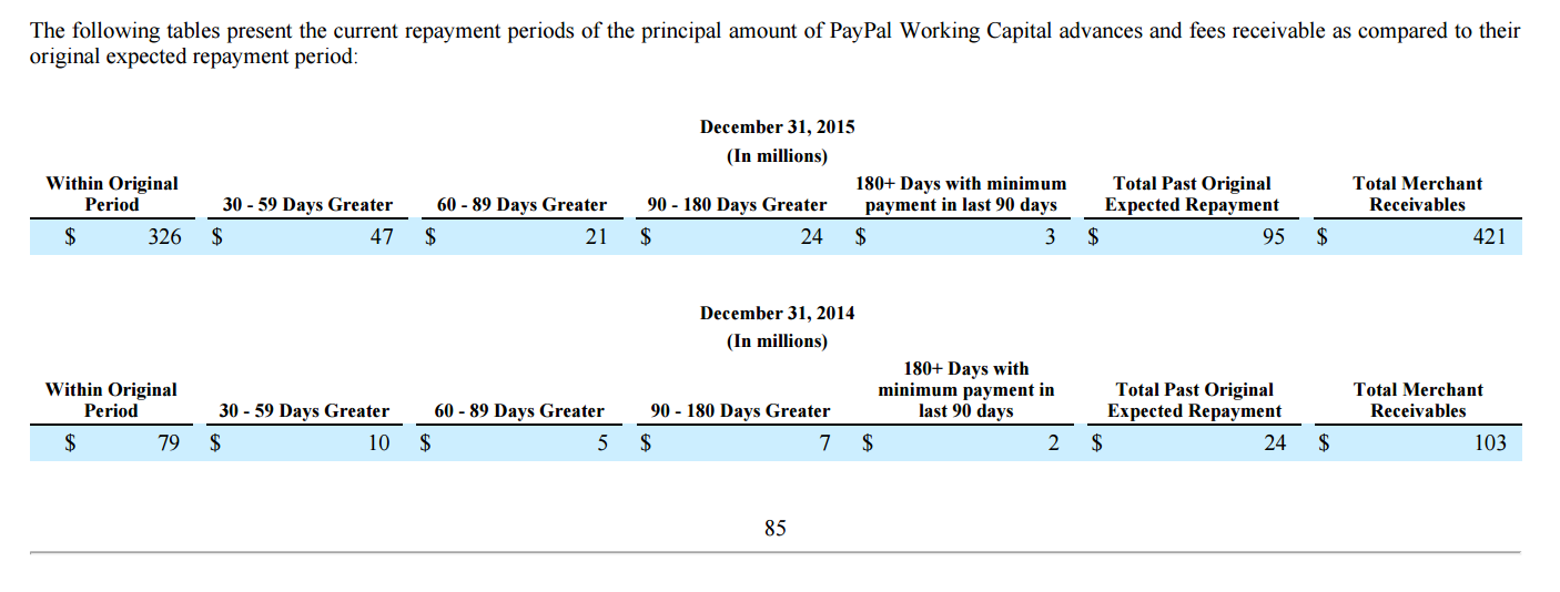 PayPal Working Capital Chart