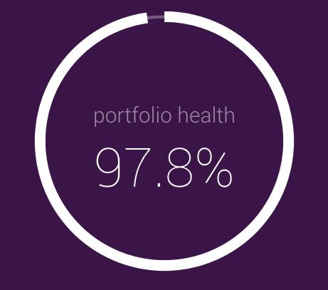 Lending Robot Portfolio Health