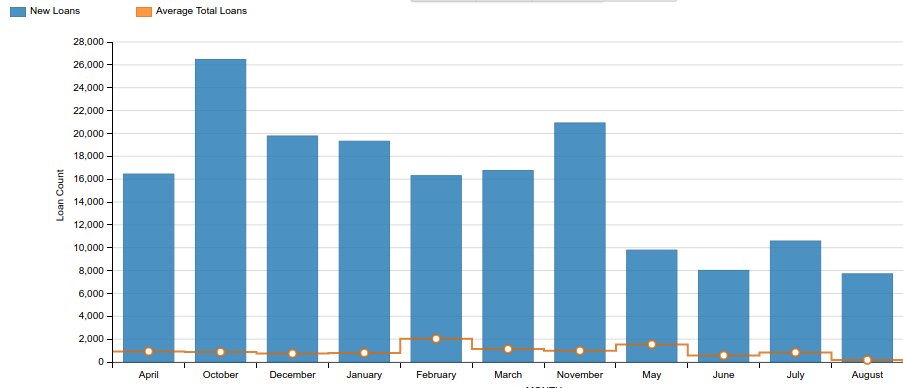 PeerCube Chart