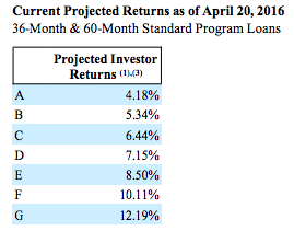 April 2016 Investor Projections