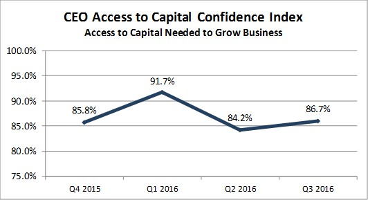 CEO Confidence on Access to Capital