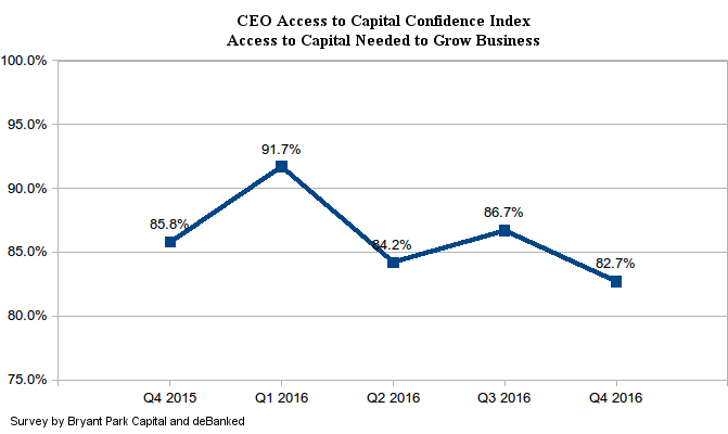 CEO Access to Capital Confidence Index