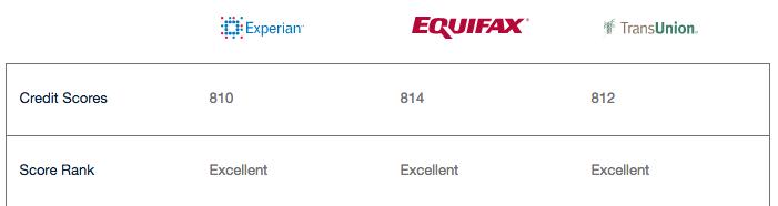 my credit scores