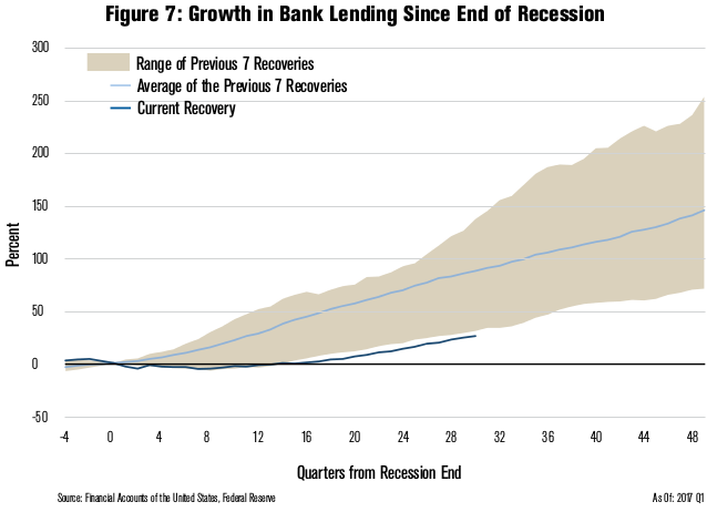 Growth in Bank Lending