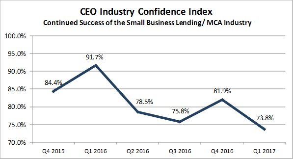 Industry Confidence Q1 2017