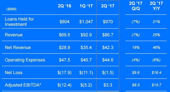 ondeck quick financial chart