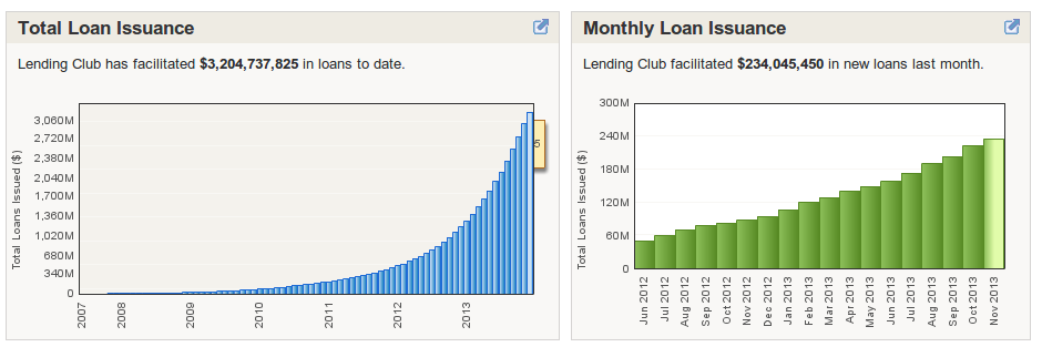 lending club growth