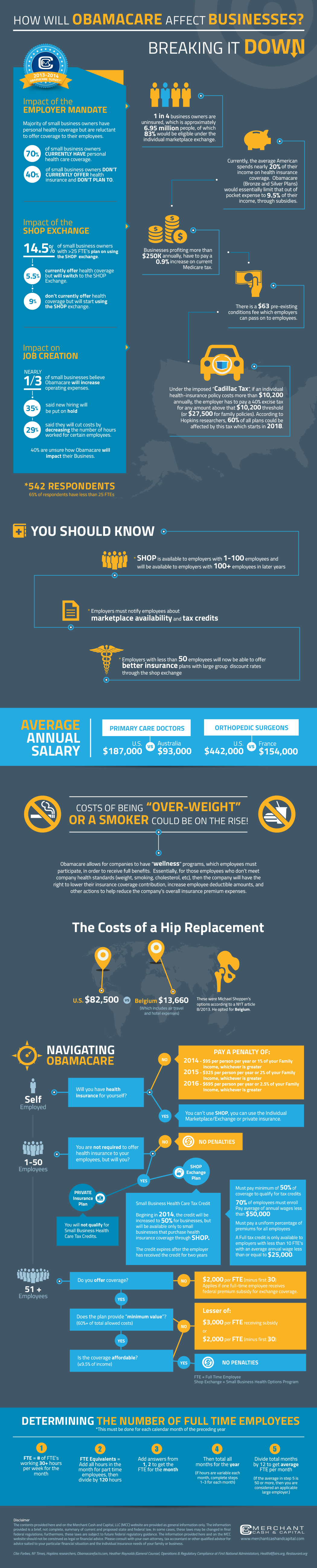 obamacare infographic