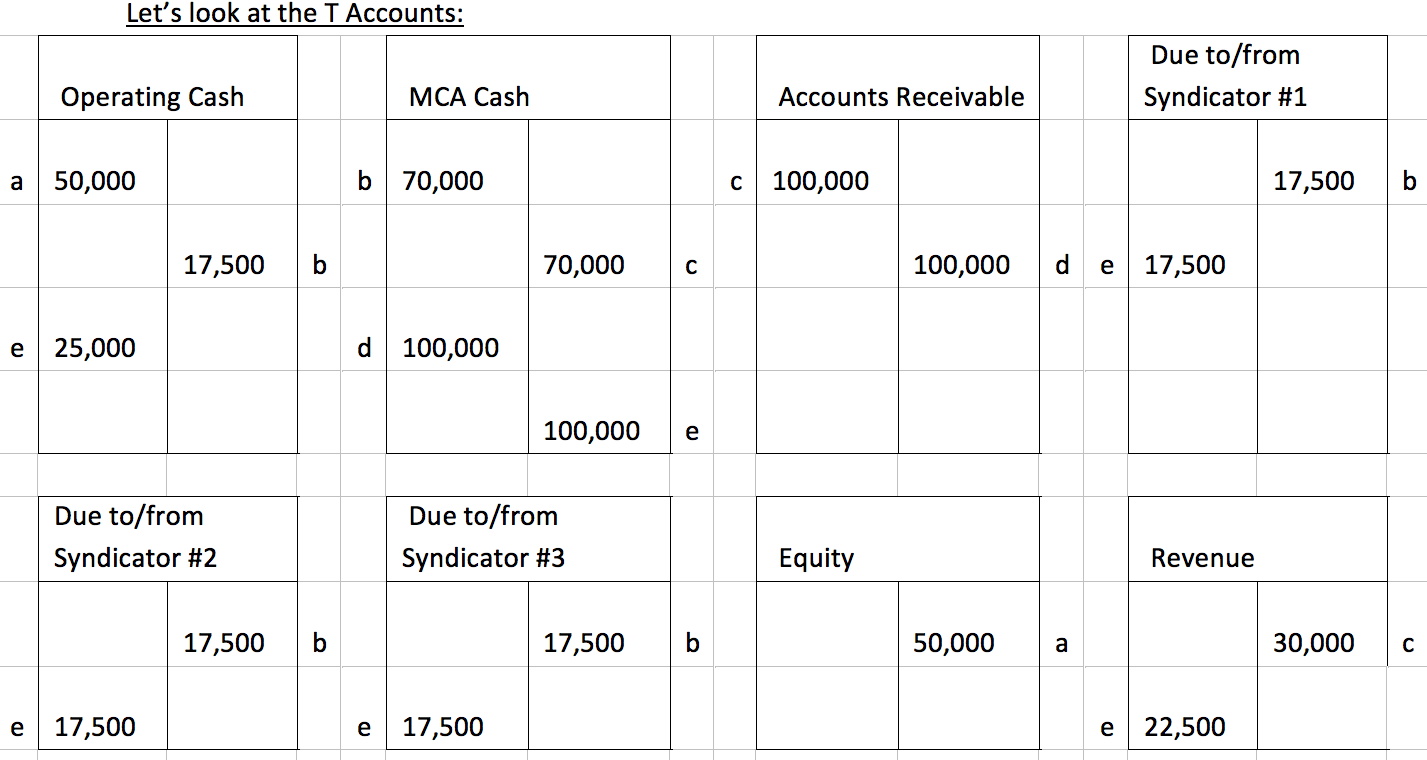 Quickbooks Entries For Merchant Cash Advance