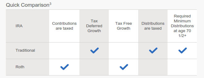 Lending Club IRA tax benefits