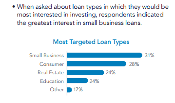 Small Business Lending is King to Institutional Investors