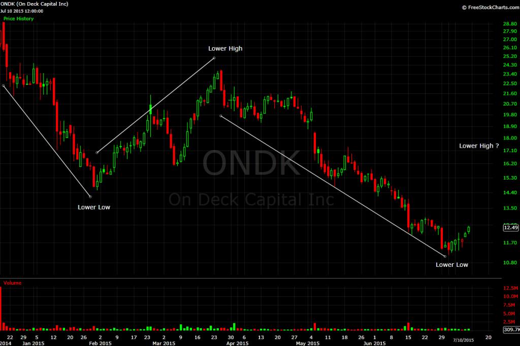 ONDK Chart 2