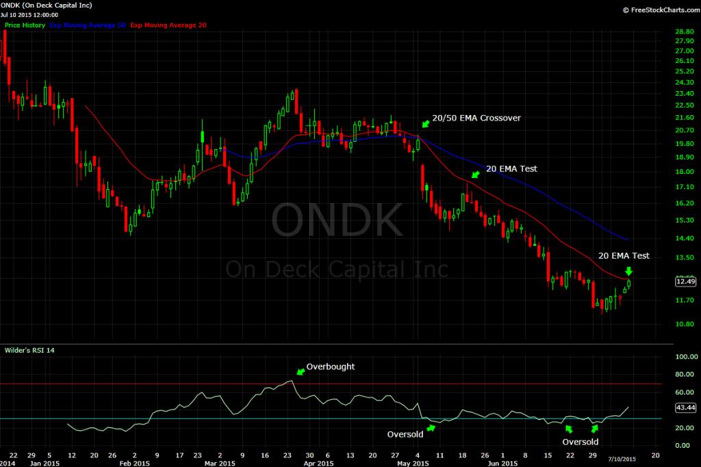 ONDK Chart 3