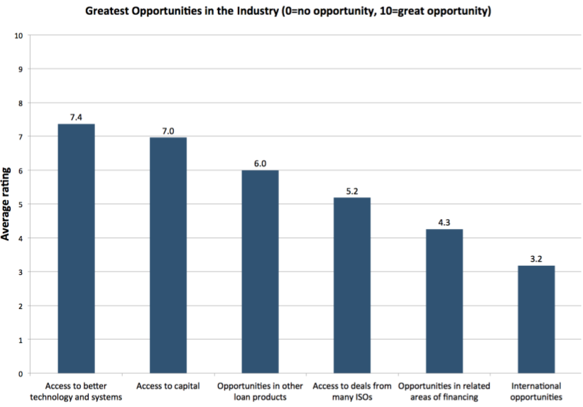 Small Business Financing Report - Greatest Opportunities