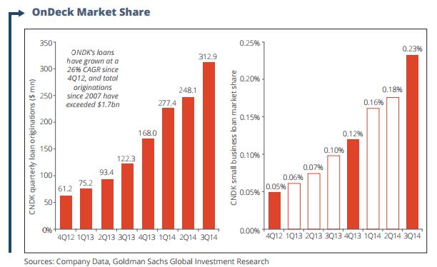 ondeck market share
