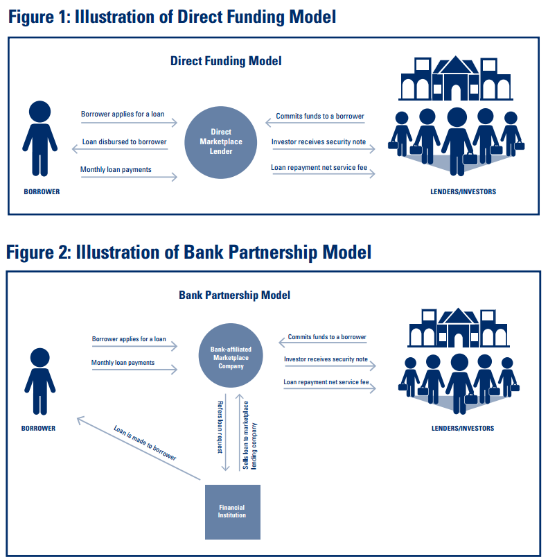 marketplace lending model