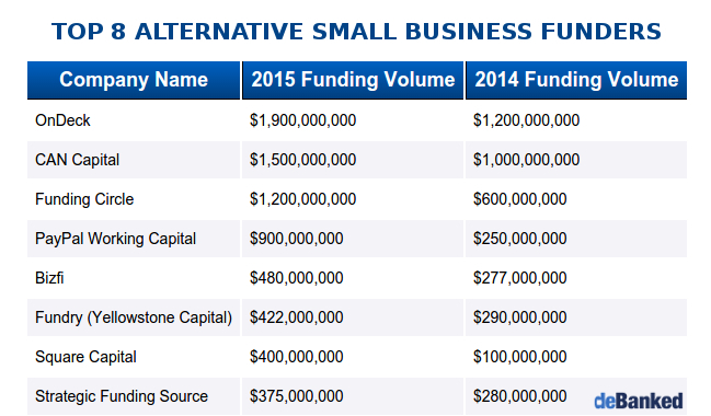 top 8 business funding companies