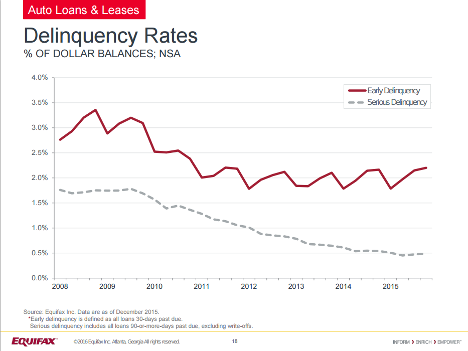 auto loan delinquency rates equifax