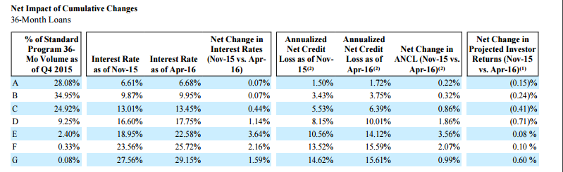 Lending Club loss projection April