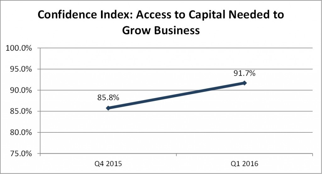 Q1 2016 Access to Capital