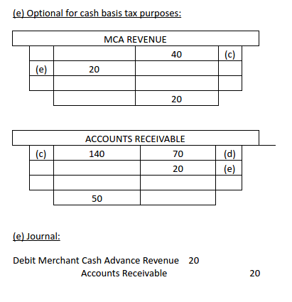 Accounting For Receiving Merchant Cash Advance