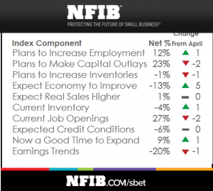 Small Business Economic Trends NFIB