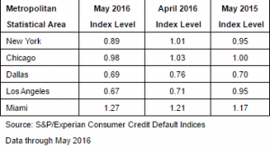 credit defaults S&P