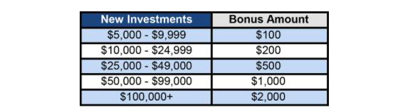 Lending Club Bonus
