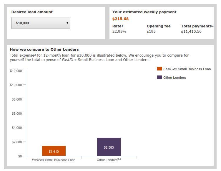 Wells Fargo vs Online Lenders