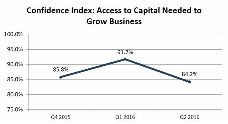 industry executive confidence in capital raising