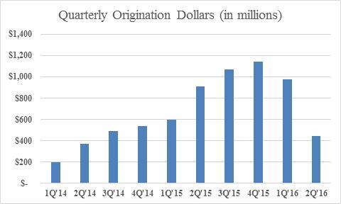 quarterly originations prosper