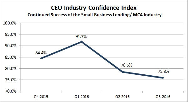 CEO Confidence on Continued Success