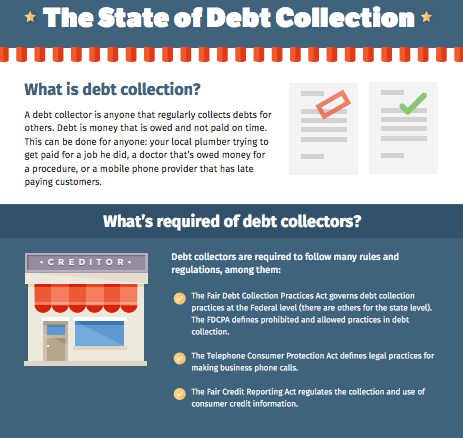State of Debt Collection
