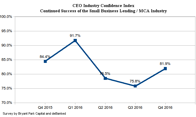 CEO Industry Confidence Index
