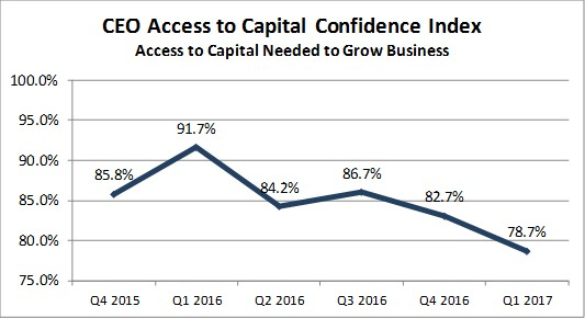Access to Capital Q1 2017