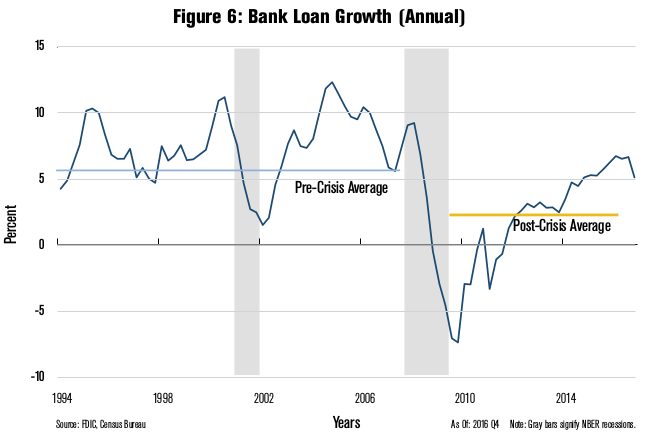 Bank Loan Growth