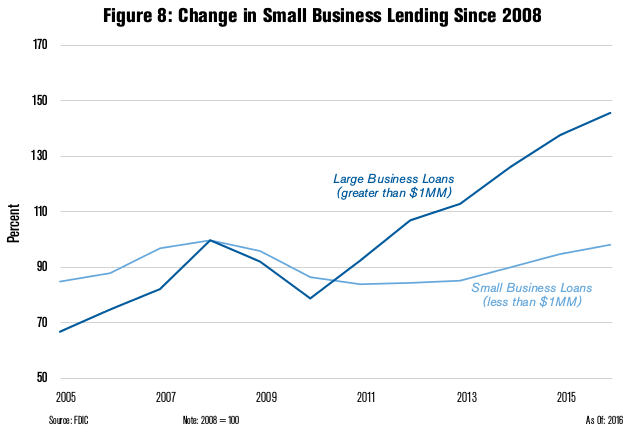 Change in Small Business Lending