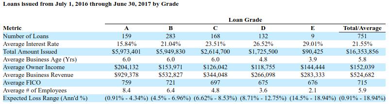 loan grades